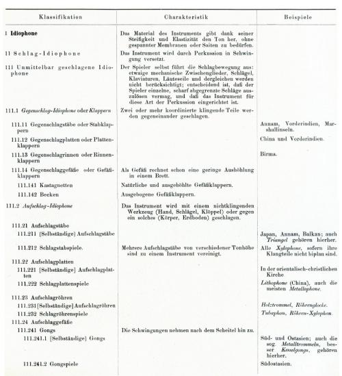 hornbostel-sachs3